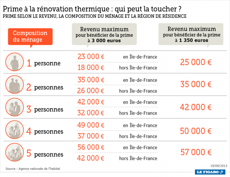 primes-renovation-thermique-2013