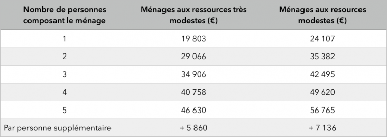 plafond_ressources_ile_de_france